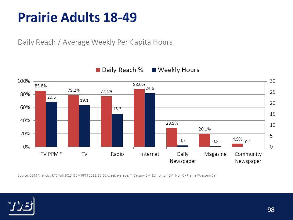 98 Prairie Adults 18-49 Daily Reach / Average Weekly Per Capita Hours Source: BBM Analytics RTS Fall 2013; BBM PPM 2012/13, 52-week average, * [Calgary EM, Edmonton EM, Non C - Prairie/Western Bal]