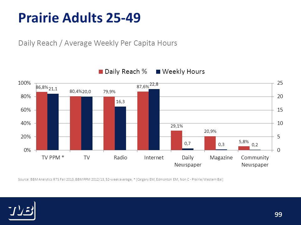 99 Prairie Adults 25-49 Daily Reach / Average Weekly Per Capita Hours Source: BBM Analytics RTS Fall 2013; BBM PPM 2012/13, 52-week average, * [Calgary EM, Edmonton EM, Non C - Prairie/Western Bal]