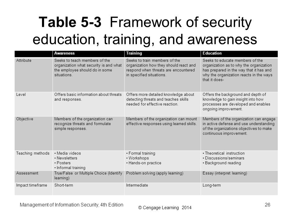 © Cengage Learning 2014 Table 5-3 Framework of security education, training, and awareness Empty cellAwarenessTrainingEducation AttributeSeeks to teac