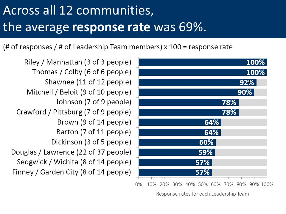 Across all 12 communities, the average response rate was 69%.