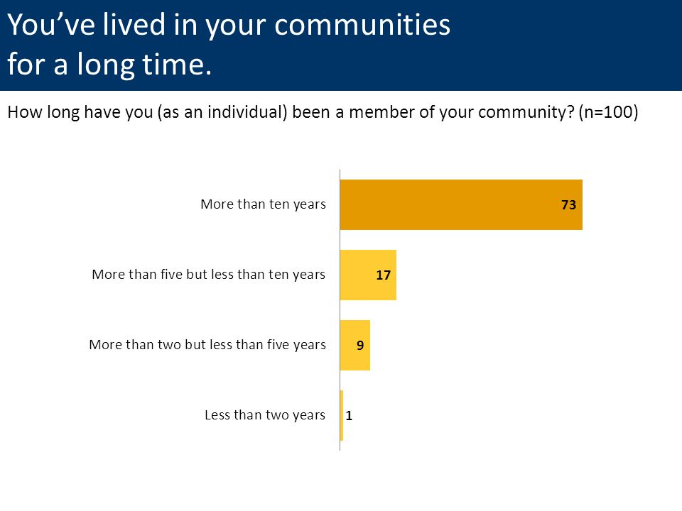 You've lived in your communities for a long time.