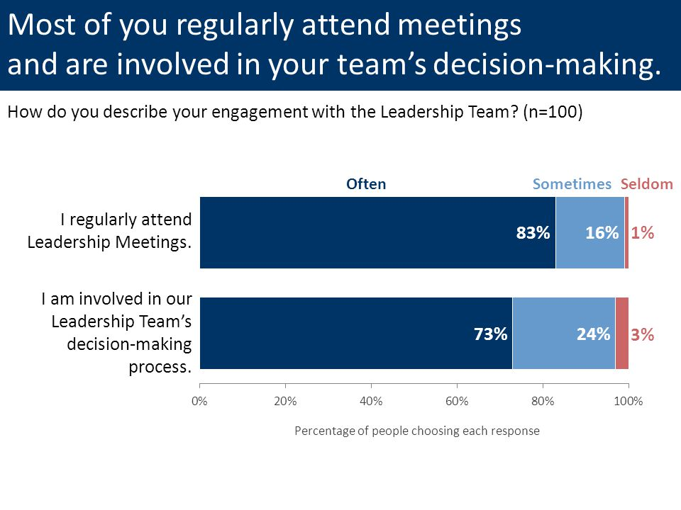 I regularly attend Leadership Meetings.