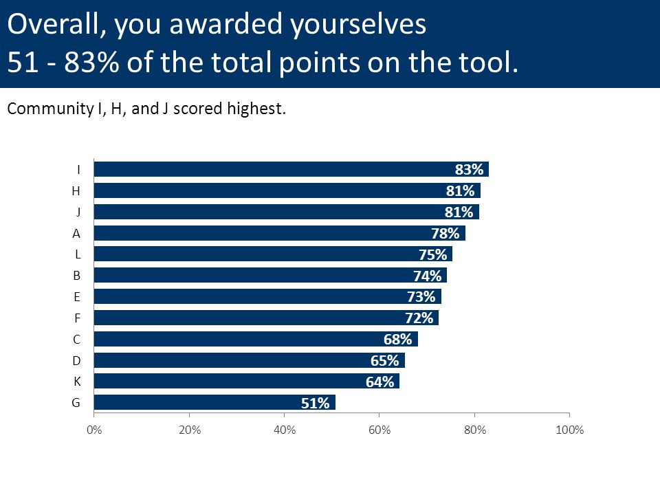 Overall, you awarded yourselves 51 - 83% of the total points on the tool.
