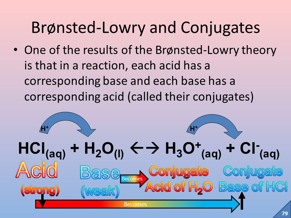 78 Theories of Acids and Bases (Hypothesis#3: Brønsted-Lowry) Brønsted and Lowry (1923) proposed: An acid is a substance from which a proton (H + ) can be removed.