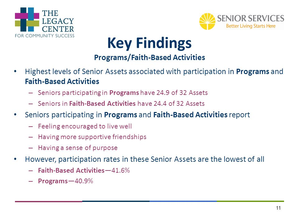 Highest levels of Senior Assets associated with participation in Programs and Faith-Based Activities – Seniors participating in Programs have 24.9 of