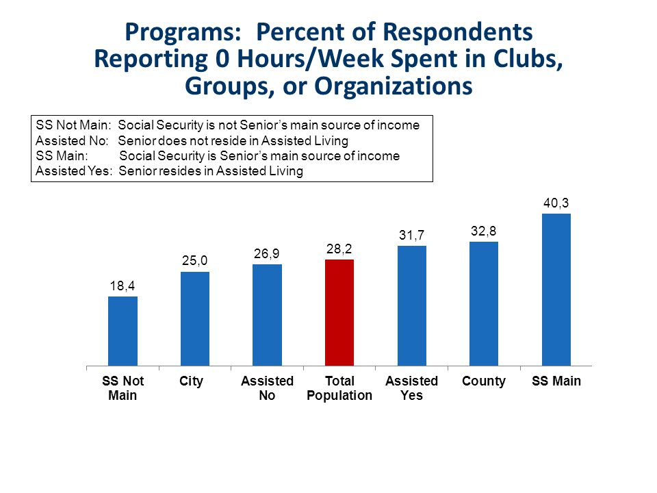 SS Not Main: Social Security is not Senior's main source of income Assisted No: Senior does not reside in Assisted Living SS Main: Social Security is Senior's main source of income Assisted Yes: Senior resides in Assisted Living Programs: Percent of Respondents Reporting 0 Hours/Week Spent in Clubs, Groups, or Organizations