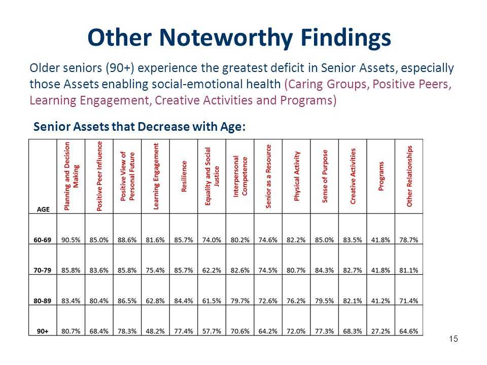 Older seniors (90+) experience the greatest deficit in Senior Assets, especially those Assets enabling social-emotional health (Caring Groups, Positiv