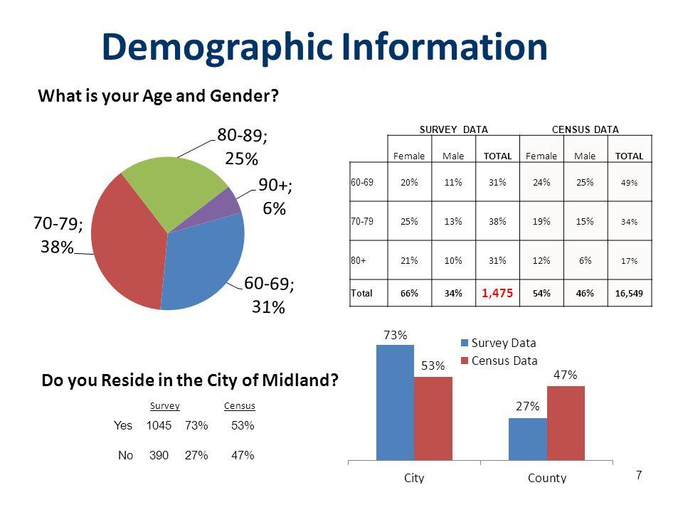 7 Demographic Information SURVEY DATACENSUS DATA FemaleMaleTOTALFemaleMaleTOTAL 60-69 20%11%31%24%25% 49% 70-79 25%13%38%19%15% 34% 80+ 21%10%31% 12%6