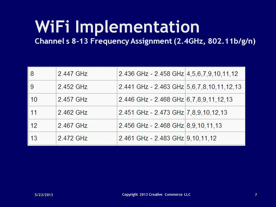 5/23/20137 Copyright 2013 Creative Commerce LLC WiFi Implementation Channel s 8-13 Frequency Assignment (2.4GHz, 802.11b/g/n)