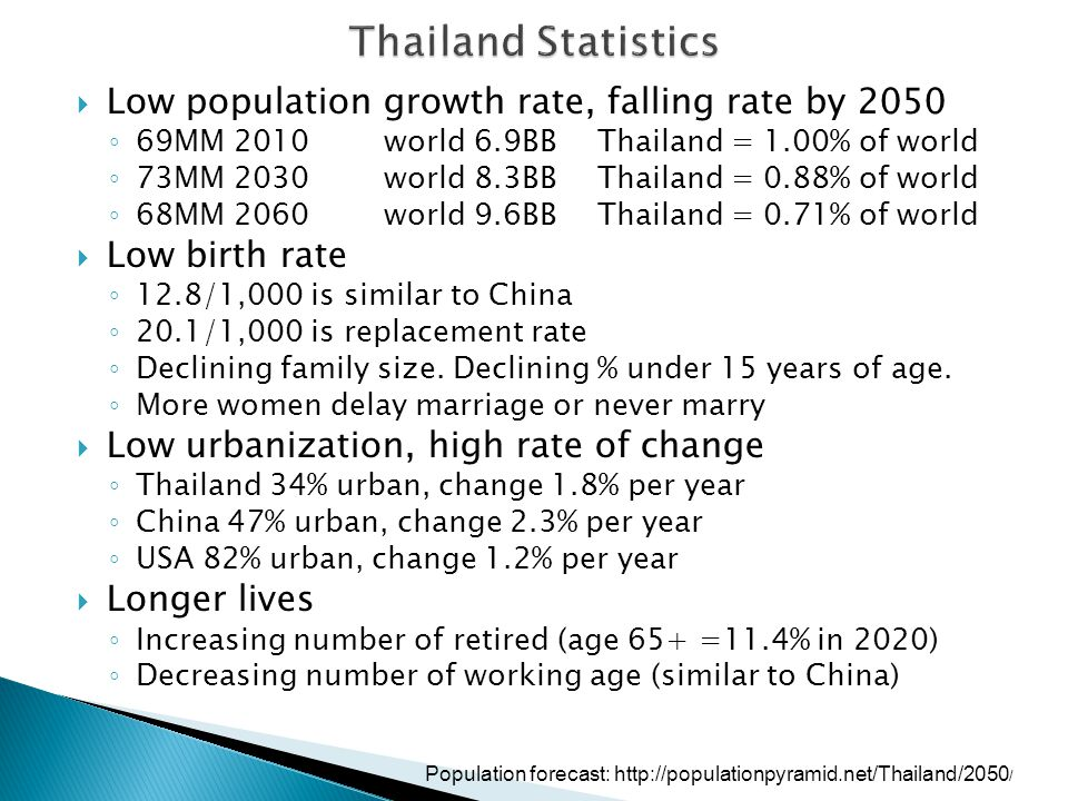  Low population growth rate, falling rate by 2050 ◦ 69MM 2010 world 6.9BB Thailand = 1.00% of world ◦ 73MM 2030 world 8.3BBThailand = 0.88% of world ◦ 68MM 2060world 9.6BBThailand = 0.71% of world  Low birth rate ◦ 12.8/1,000 is similar to China ◦ 20.1/1,000 is replacement rate ◦ Declining family size.
