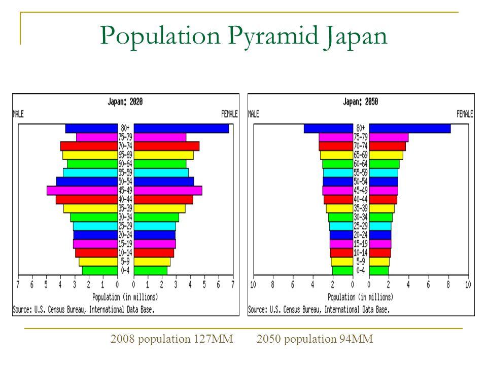 Population Pyramid Japan 2008 population 127MM 2050 population 94MM