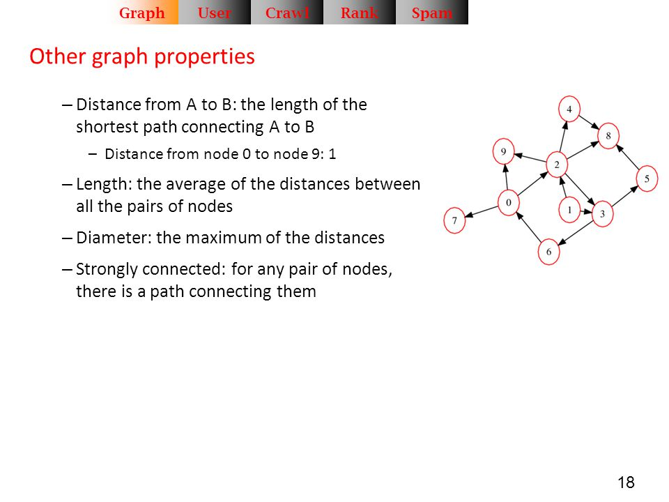18 Other graph properties – Distance from A to B: the length of the shortest path connecting A to B –Distance from node 0 to node 9: 1 – Length: the a