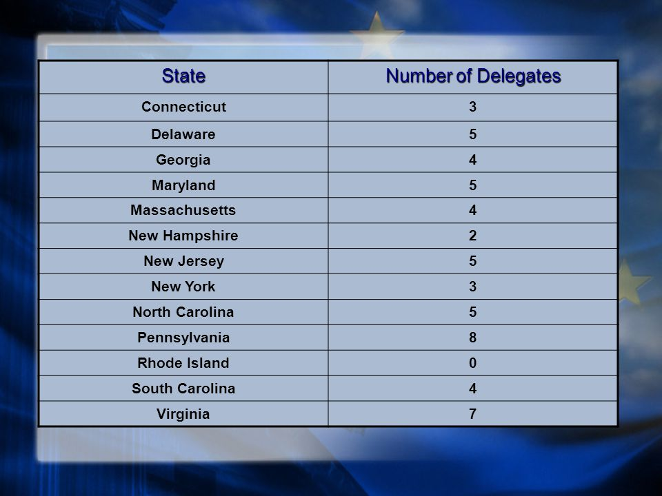 State Number of Delegates Connecticut3 Delaware5 Georgia4 Maryland5 Massachusetts4 New Hampshire2 New Jersey5 New York3 North Carolina5 Pennsylvania8 Rhode Island0 South Carolina4 Virginia7