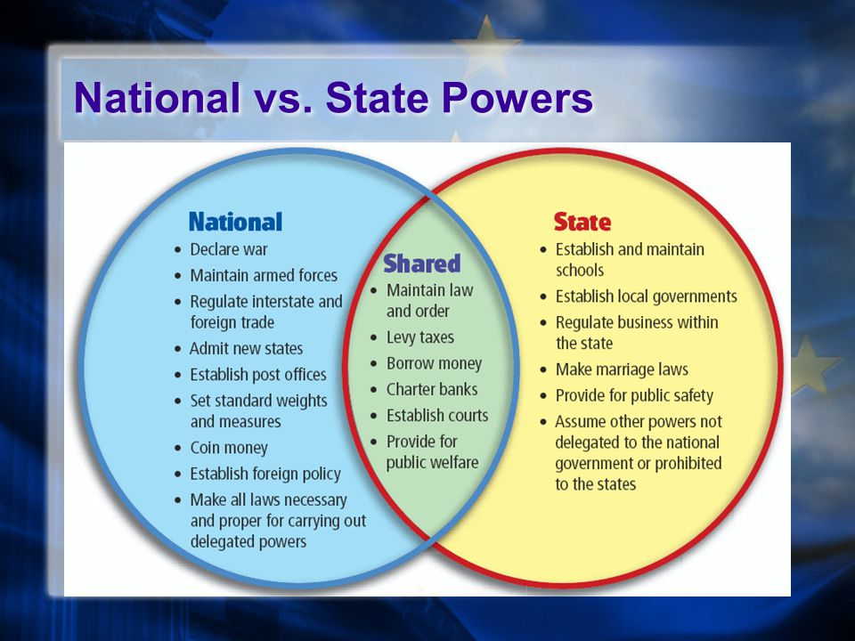 National vs. State Powers