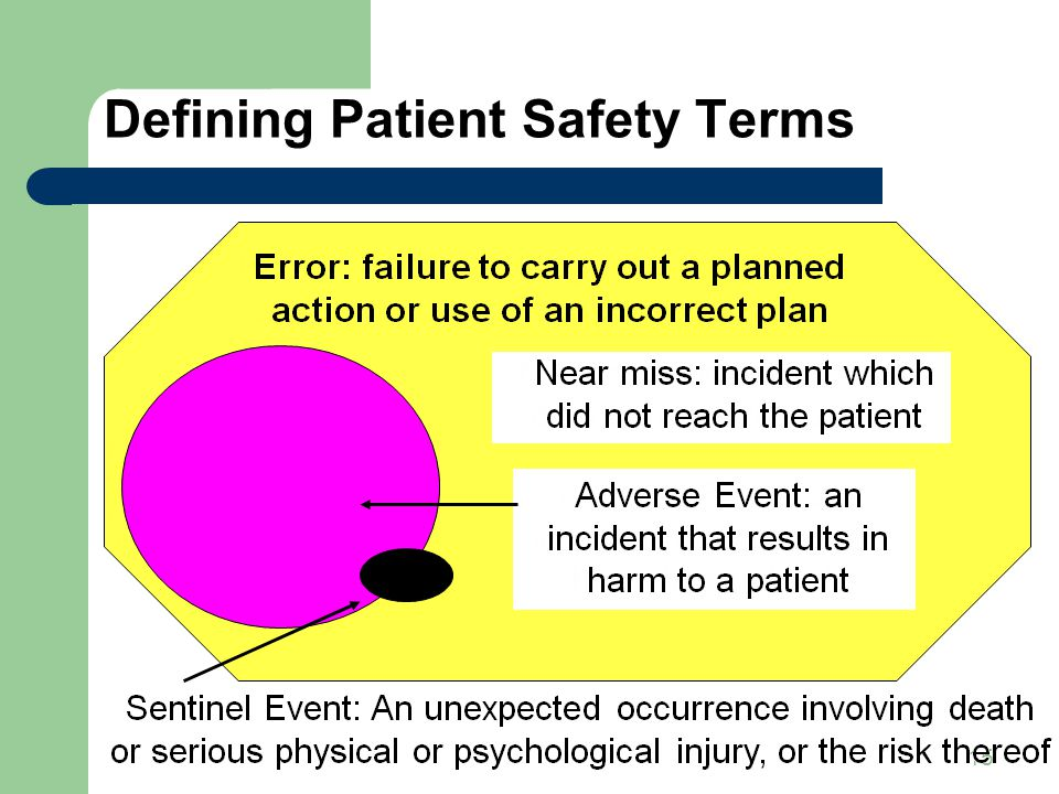 15 Defining Patient Safety Terms