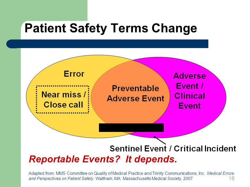 16 Patient Safety Terms Change Reportable Events.It depends.