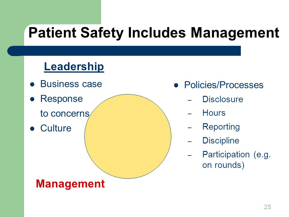 25 Patient Safety Includes Management Leadership Business case Response to concerns Culture Management Policies/Processes – Disclosure – Hours – Reporting – Discipline – Participation (e.g.