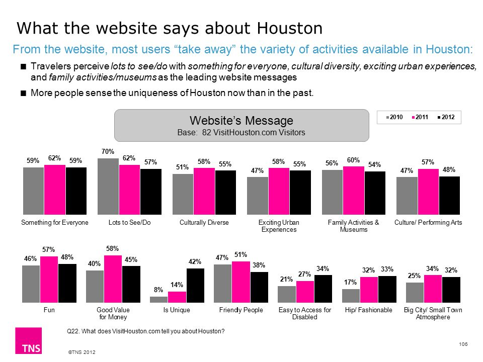 ©TNS 2012 What the website says about Houston From the website, most users take away the variety of activities available in Houston:  Travelers perceive lots to see/do with something for everyone, cultural diversity, exciting urban experiences, and family activities/museums as the leading website messages  More people sense the uniqueness of Houston now than in the past.