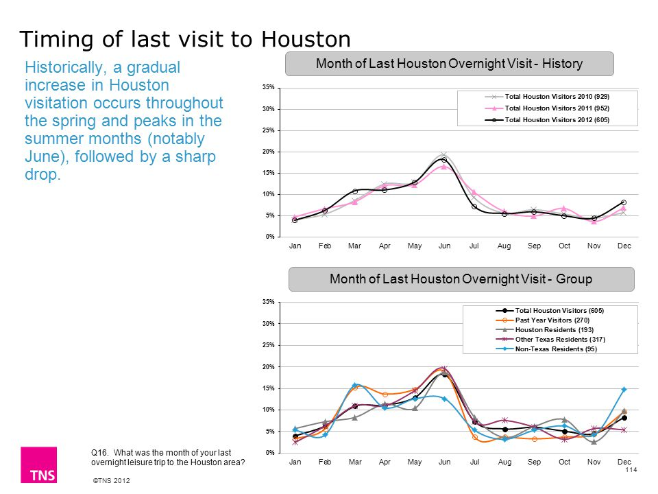 ©TNS 2012 Historically, a gradual increase in Houston visitation occurs throughout the spring and peaks in the summer months (notably June), followed by a sharp drop.