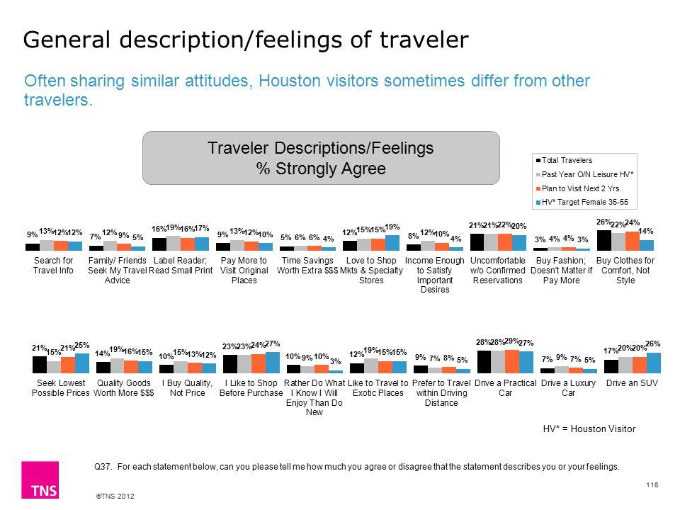 ©TNS 2012 General description/feelings of traveler Often sharing similar attitudes, Houston visitors sometimes differ from other travelers.