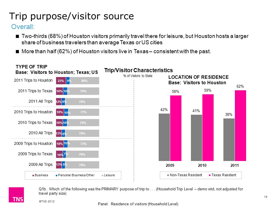 ©TNS 2012 Trip purpose/visitor source 19 Trip/Visitor Characteristics % of Visitors to State TYPE OF TRIP Base: Visitors to Houston; Texas; US LOCATION OF RESIDENCE Base: Visitors to Houston Q1b.