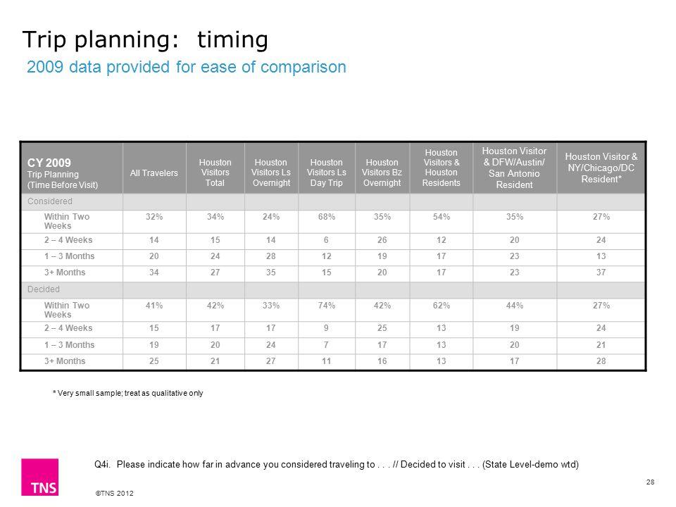 ©TNS 2012 Trip planning: timing Q4i.