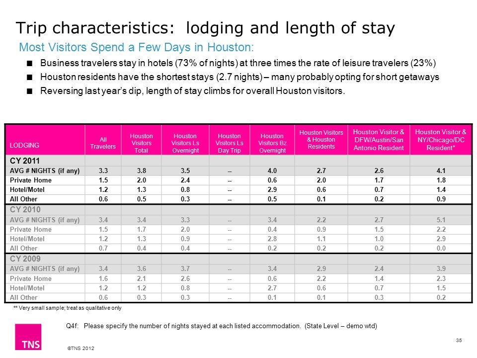 ©TNS 2012 Trip characteristics: lodging and length of stay Q4f: Please specify the number of nights stayed at each listed accommodation.