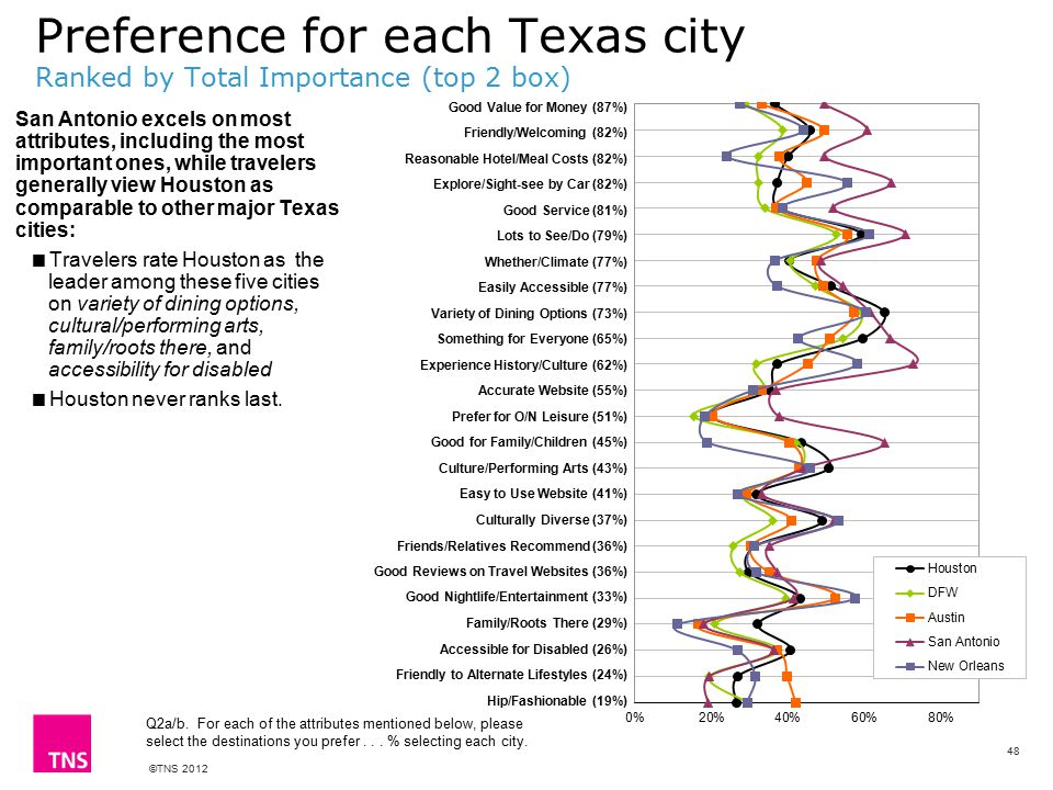 ©TNS 2012 Preference for each Texas city Ranked by Total Importance (top 2 box) Q2a/b.