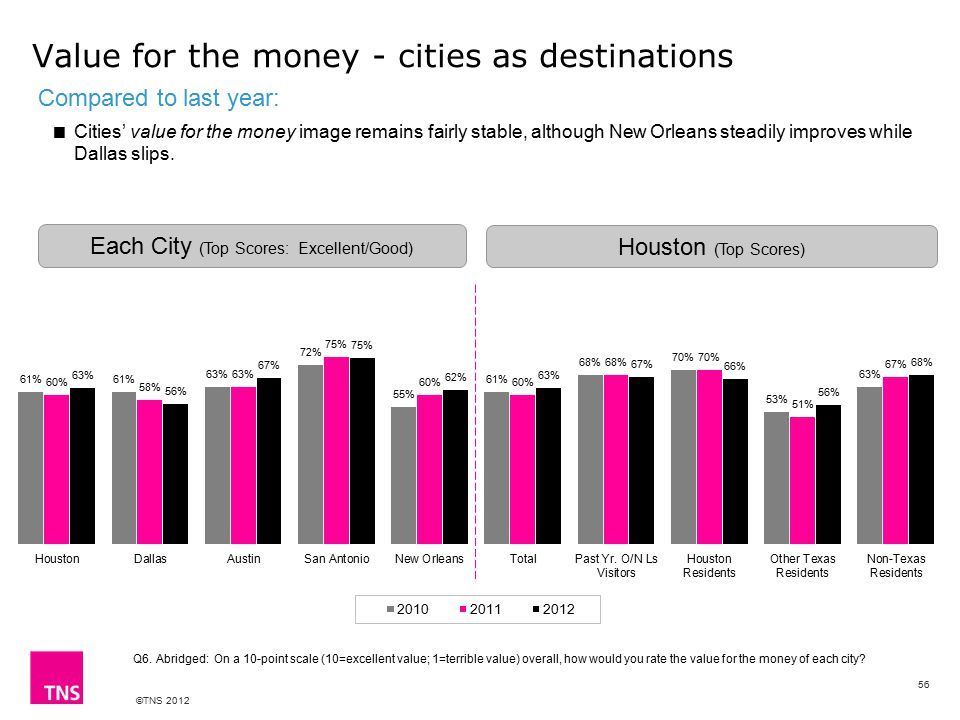 ©TNS 2012 Value for the money - cities as destinations Q6.