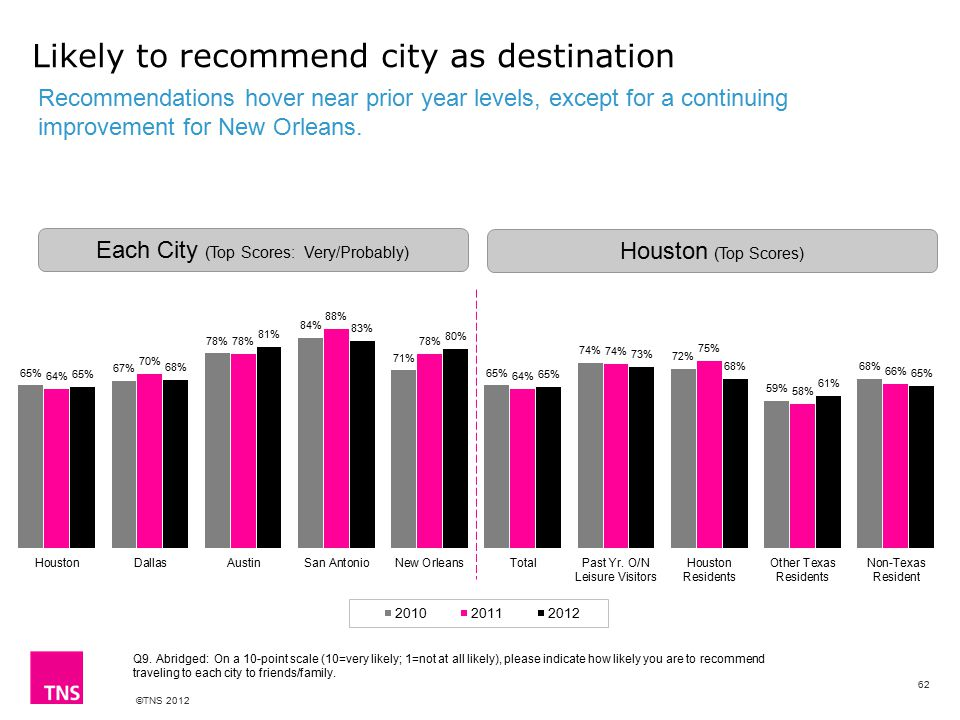 ©TNS 2012 Likely to recommend city as destination Recommendations hover near prior year levels, except for a continuing improvement for New Orleans.