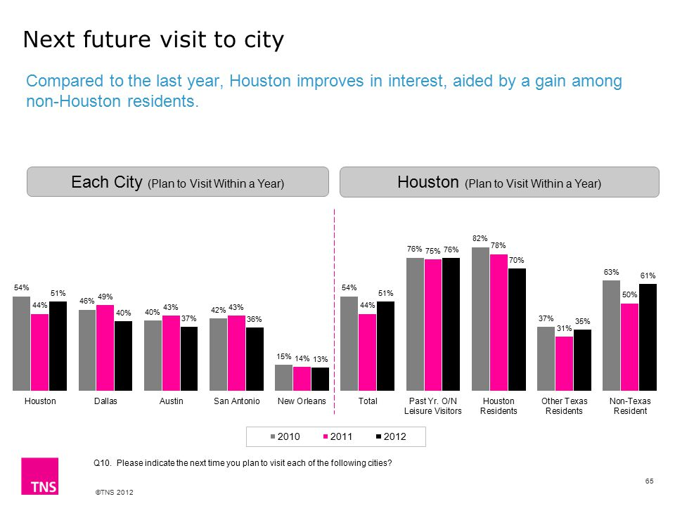 ©TNS 2012 Next future visit to city Compared to the last year, Houston improves in interest, aided by a gain among non-Houston residents.