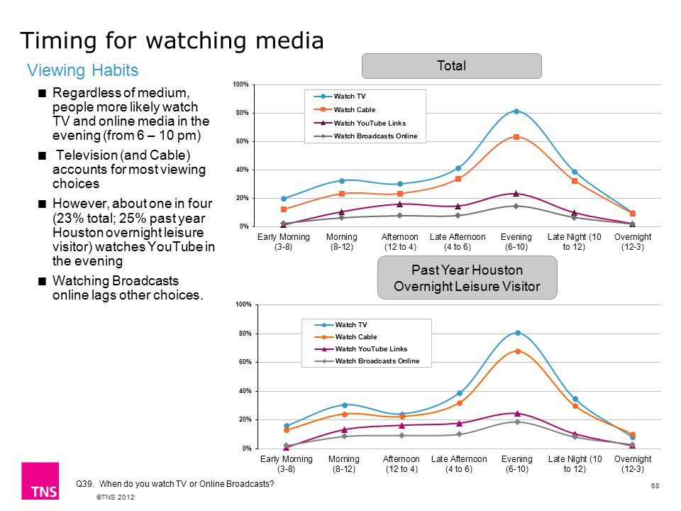 ©TNS 2012 Viewing Habits  Regardless of medium, people more likely watch TV and online media in the evening (from 6 – 10 pm)  Television (and Cable) accounts for most viewing choices  However, about one in four (23% total; 25% past year Houston overnight leisure visitor) watches YouTube in the evening  Watching Broadcasts online lags other choices.