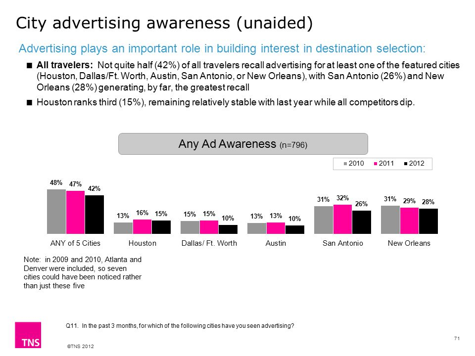 ©TNS 2012 City advertising awareness (unaided) Q11. In the past 3 months, for which of the following cities have you seen advertising? Advertising pla