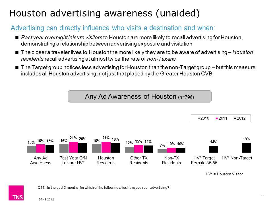 ©TNS 2012 Houston advertising awareness (unaided) Q11.