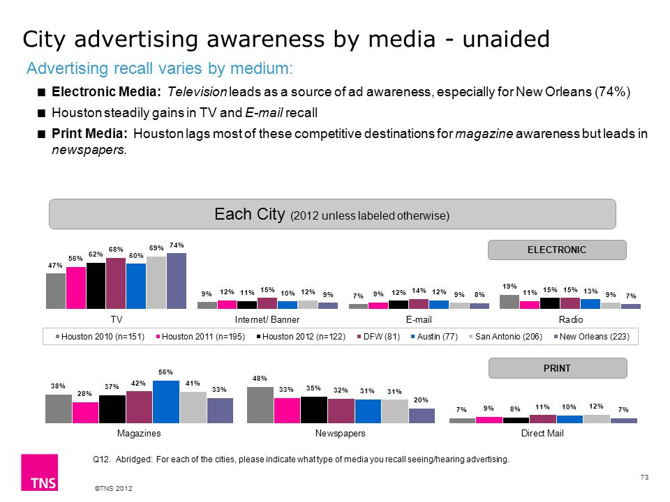 ©TNS 2012 City advertising awareness by media - unaided Advertising recall varies by medium:  Electronic Media: Television leads as a source of ad awareness, especially for New Orleans (74%)  Houston steadily gains in TV and E-mail recall  Print Media: Houston lags most of these competitive destinations for magazine awareness but leads in newspapers.