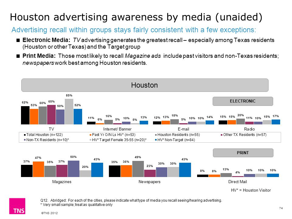 ©TNS 2012 Houston advertising awareness by media (unaided) Advertising recall within groups stays fairly consistent with a few exceptions:  Electronic Media: TV advertising generates the greatest recall – especially among Texas residents (Houston or other Texas) and the Target group  Print Media: Those most likely to recall Magazine ads include past visitors and non-Texas residents; newspapers work best among Houston residents.