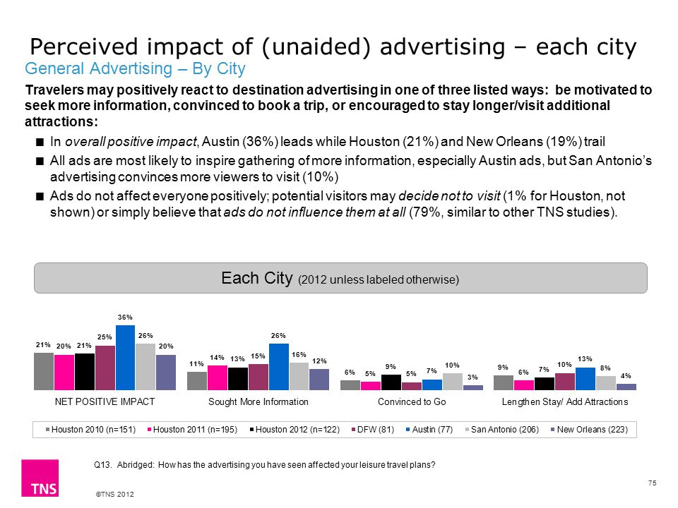 ©TNS 2012 General Advertising – By City Travelers may positively react to destination advertising in one of three listed ways: be motivated to seek more information, convinced to book a trip, or encouraged to stay longer/visit additional attractions:  In overall positive impact, Austin (36%) leads while Houston (21%) and New Orleans (19%) trail  All ads are most likely to inspire gathering of more information, especially Austin ads, but San Antonio's advertising convinces more viewers to visit (10%)  Ads do not affect everyone positively; potential visitors may decide not to visit (1% for Houston, not shown) or simply believe that ads do not influence them at all (79%, similar to other TNS studies).