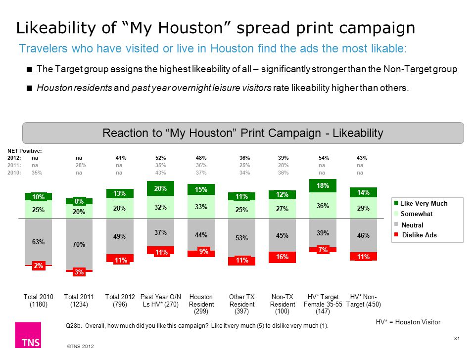 ©TNS 2012 Likeability of My Houston spread print campaign Travelers who have visited or live in Houston find the ads the most likable:  The Target group assigns the highest likeability of all – significantly stronger than the Non-Target group  Houston residents and past year overnight leisure visitors rate likeability higher than others.