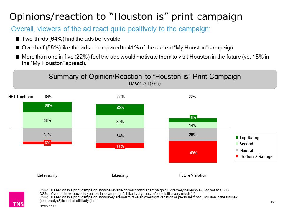 ©TNS 2012 Opinions/reaction to Houston is print campaign Overall, viewers of the ad react quite positively to the campaign:  Two-thirds (64%) find the ads believable  Over half (55%) like the ads – compared to 41% of the current My Houston campaign  More than one in five (22%) feel the ads would motivate them to visit Houston in the future (vs.