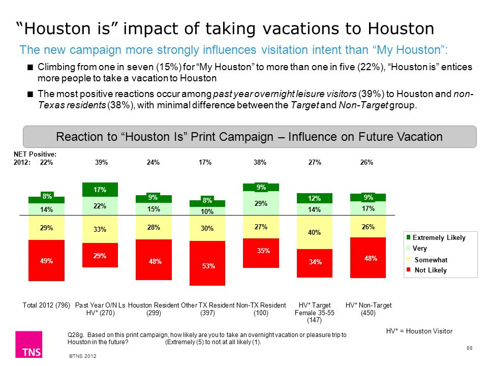 ©TNS 2012 Houston is impact of taking vacations to Houston The new campaign more strongly influences visitation intent than My Houston :  Climbing from one in seven (15%) for My Houston to more than one in five (22%), Houston is entices more people to take a vacation to Houston  The most positive reactions occur among past year overnight leisure visitors (39%) to Houston and non- Texas residents (38%), with minimal difference between the Target and Non-Target group.