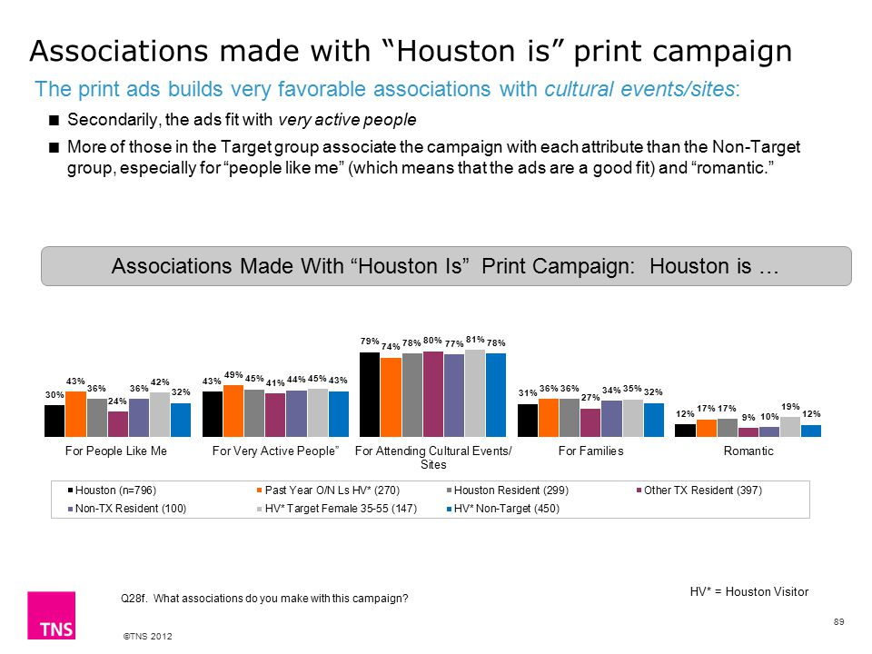 ©TNS 2012 Associations made with Houston is print campaign The print ads builds very favorable associations with cultural events/sites:  Secondarily, the ads fit with very active people  More of those in the Target group associate the campaign with each attribute than the Non-Target group, especially for people like me (which means that the ads are a good fit) and romantic. Associations Made With Houston Is Print Campaign: Houston is … Q28f.
