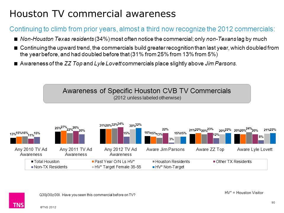 ©TNS 2012 Houston TV commercial awareness Q30j/30z/30l.