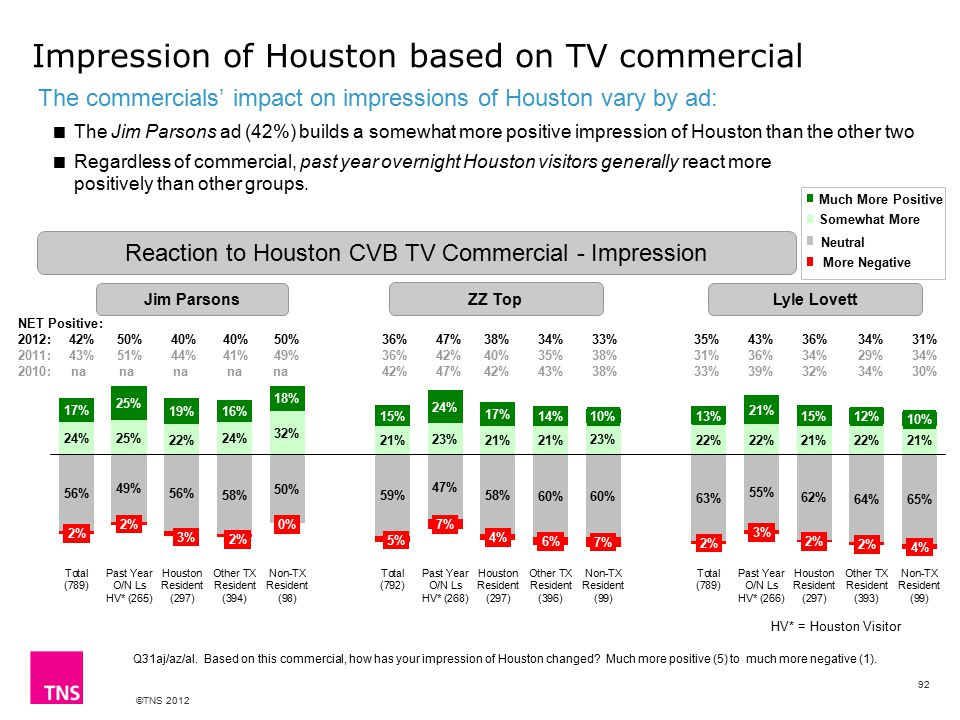 ©TNS 2012 Impression of Houston based on TV commercial The commercials' impact on impressions of Houston vary by ad:  The Jim Parsons ad (42%) builds a somewhat more positive impression of Houston than the other two  Regardless of commercial, past year overnight Houston visitors generally react more positively than other groups.