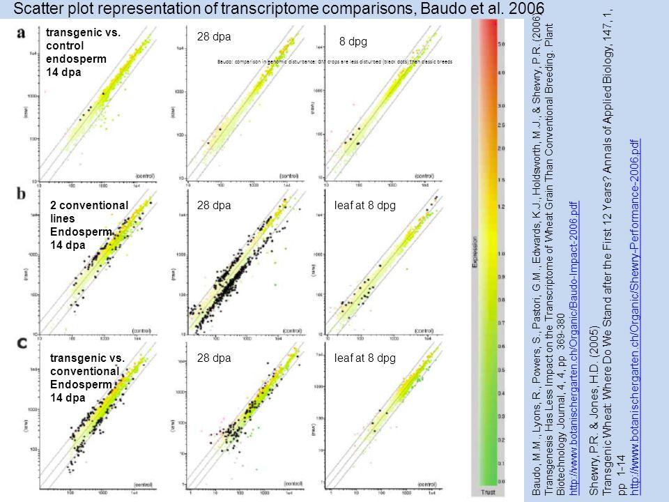 Baudo, M.M., Lyons, R., Powers, S., Pastori, G.M., Edwards, K.J., Holdsworth, M.J., & Shewry, P.R. (2006) Transgenesis Has Less Impact on the Transcri