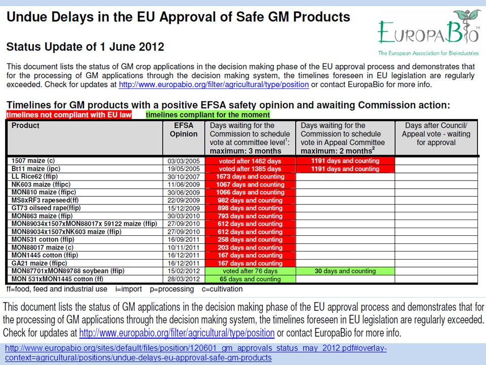 http://www.europabio.org/sites/default/files/position/120601_gm_approvals_status_may_2012.pdf#overlay- context=agricultural/positions/undue-delays-eu-approval-safe-gm-products