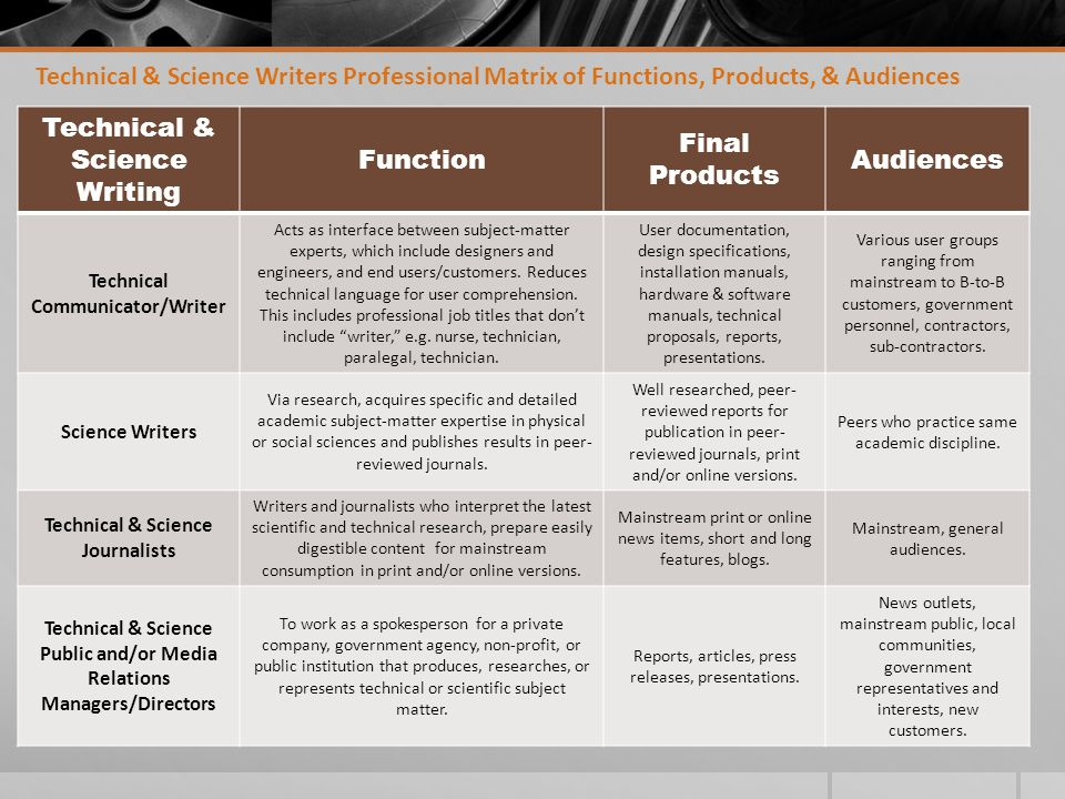 Technical & Science Writers Professional Matrix of Functions, Products, & Audiences Technical & Science Writing Function Final Products Audiences Technical Communicator/Writer Acts as interface between subject-matter experts, which include designers and engineers, and end users/customers.