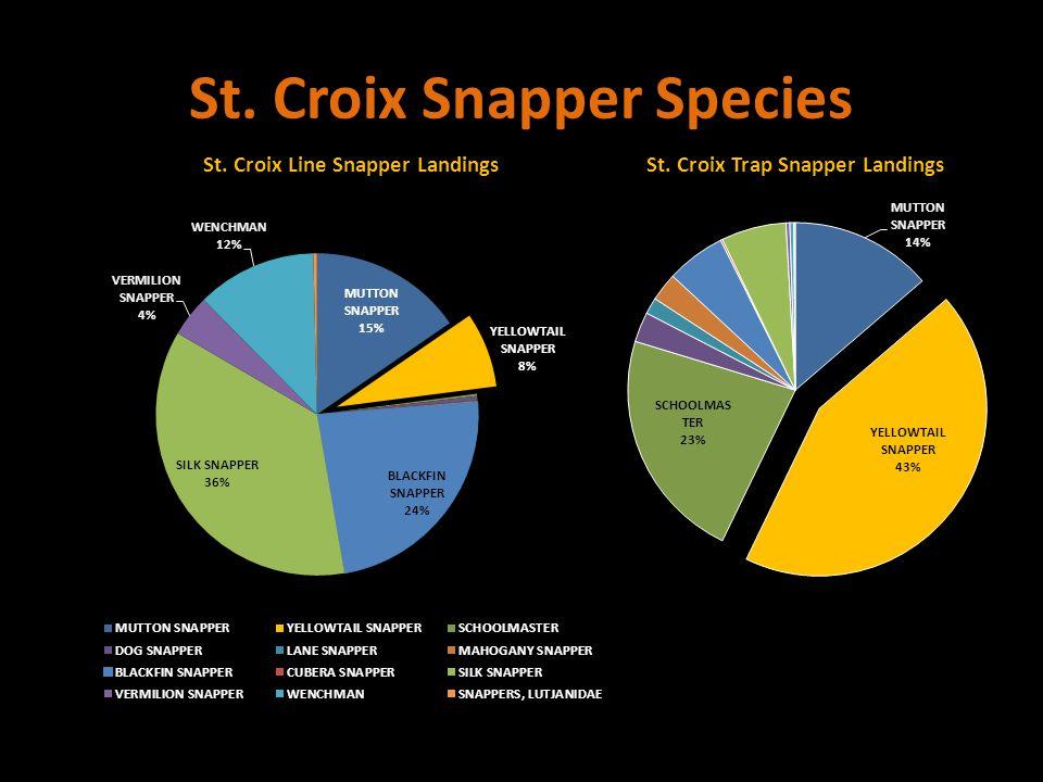 St. Croix Snapper Species