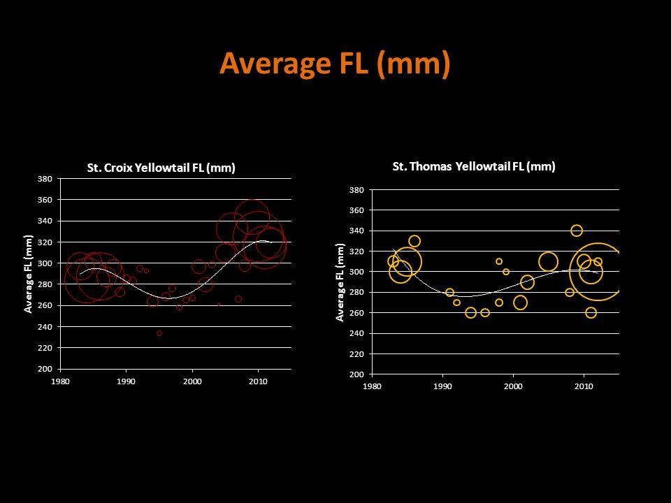 Average FL (mm)