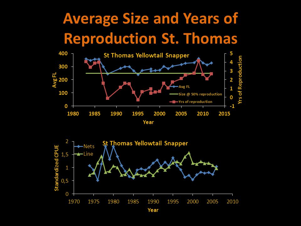 Average Size and Years of Reproduction St. Thomas