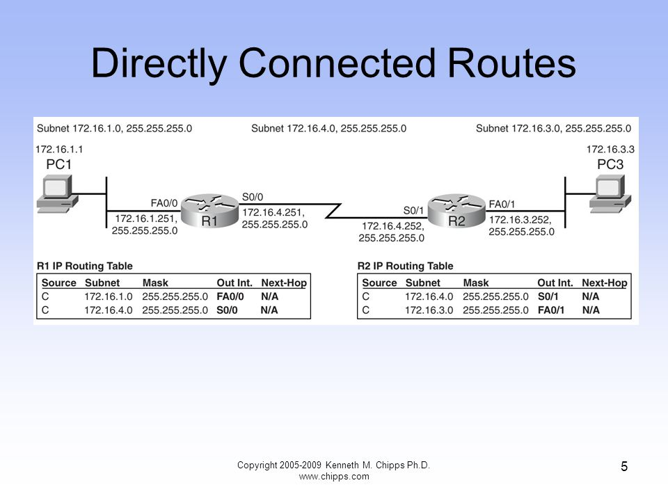 Directly Connected Routes Copyright 2005-2009 Kenneth M. Chipps Ph.D. www.chipps.com 5